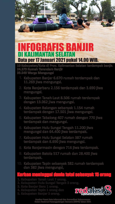 INFOGRAFIS KORBAN BANJIR 1